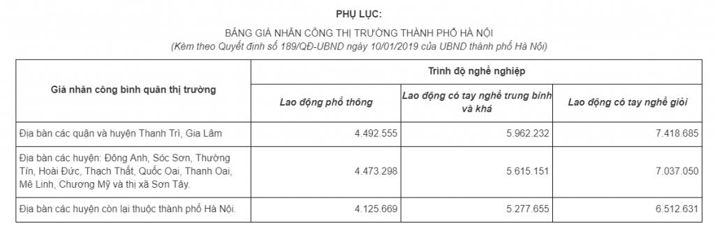 Đơn giá nhân công Hà Nội năm 2019