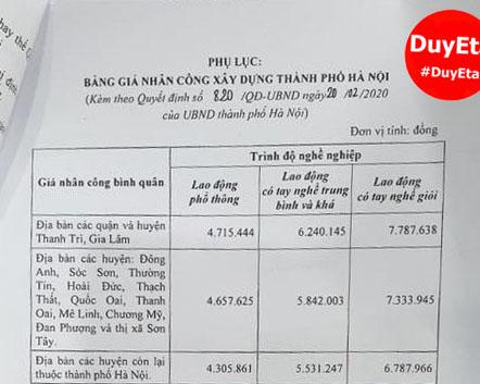 Quyết định 820/QĐ-UBND Đơn giá nhân công Hà Nội năm 2020